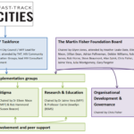 The Martin Fisher Foundation Fast Track Cities Joint Working Diagram